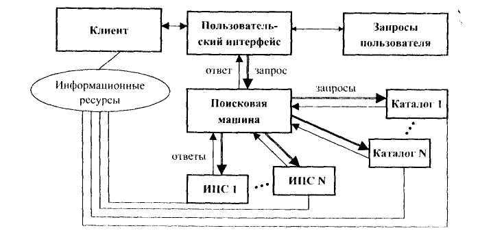 Типовая схема метапоисковой