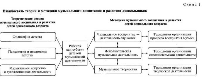 Теория и методика музыкального